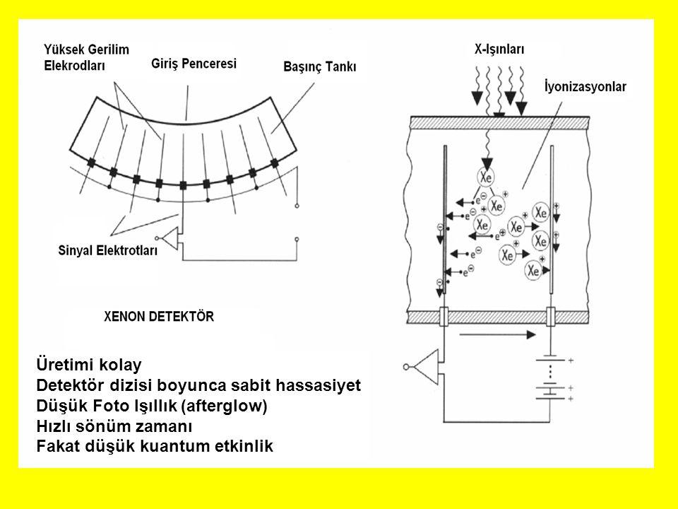 TYPE OF DETECTORS FOR CT SCAN Üretimi kolay Detektör dizisi boyunca sabit hassasiyet Düşük Foto Işıllık (afterglow) Hızlı sönüm zamanı Fakat düşük kua