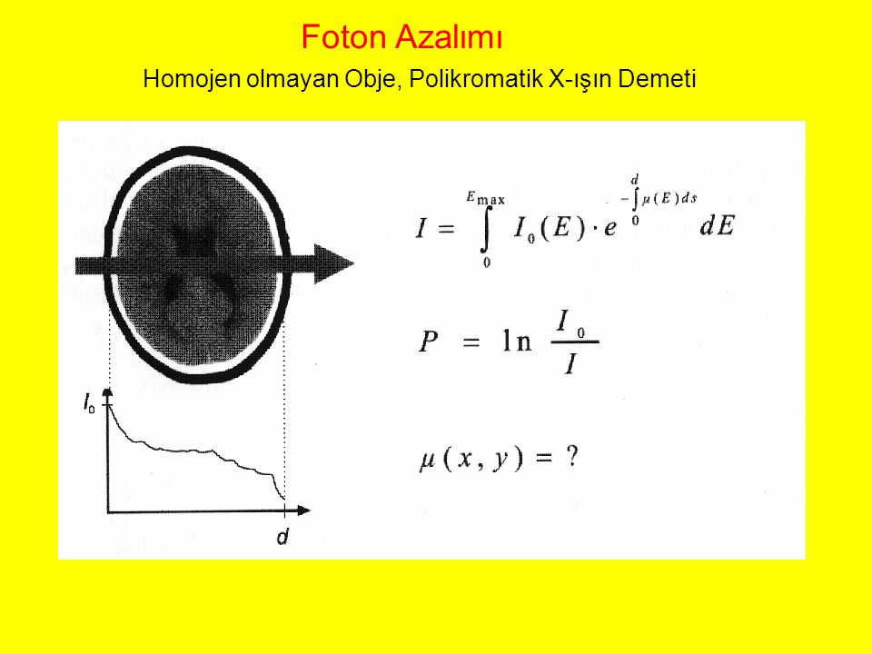 Homojen olmayan Obje, Polikromatik X-ışın Demeti Foton Azalımı