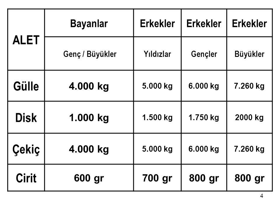 4 ALET BayanlarErkekler Genç / BüyüklerYıldızlarGençlerBüyükler Gülle 4.000 kg 5.000 kg6.000 kg7.260 kg Disk 1.000 kg 1.500 kg1.750 kg2000 kg Çekiç 4.000 kg 5.000 kg6.000 kg7.260 kg Cirit 600 gr700 gr800 gr