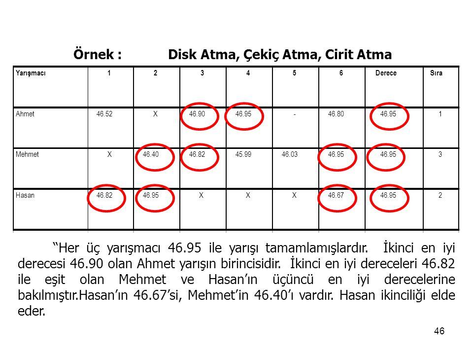 46 Örnek :Disk Atma, Çekiç Atma, Cirit Atma Her üç yarışmacı 46.95 ile yarışı tamamlamışlardır.