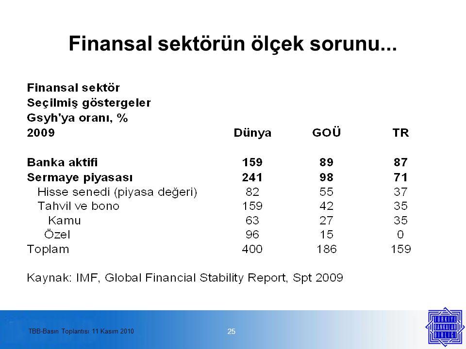 TBB-Basın Toplantısı 11 Kasım 2010 Finansal sektörün ölçek sorunu... 25