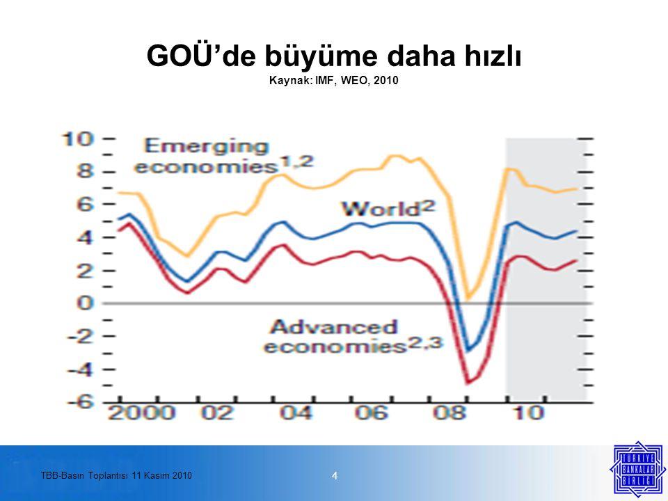 TBB-Basın Toplantısı 11 Kasım 2010 GOÜ'lere sermaye girişi hızlandı Kaynak: IMF, WEO, 2010 5