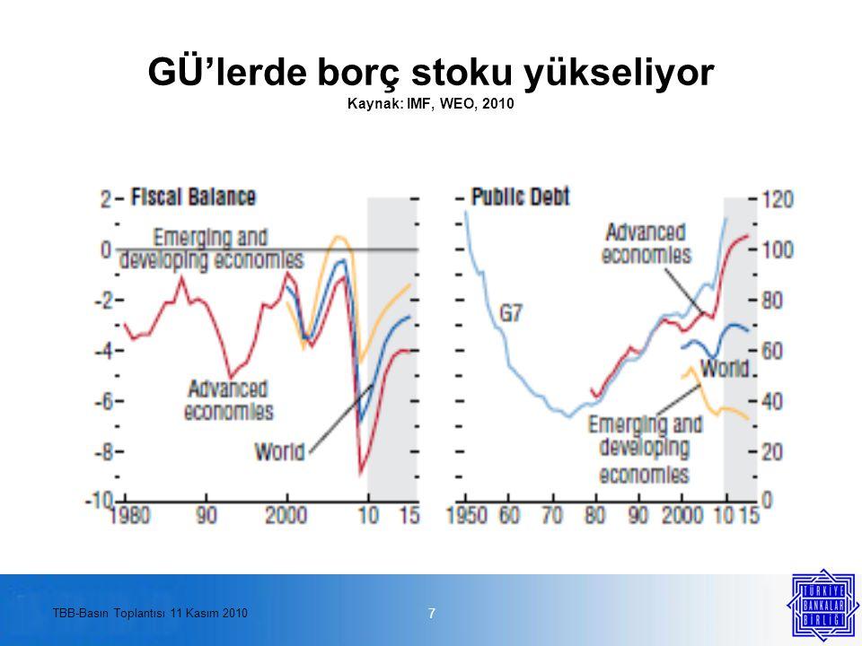 TBB-Basın Toplantısı 11 Kasım 2010 GÜ'lerde borç stoku yükseliyor Kaynak: IMF, WEO, 2010 7