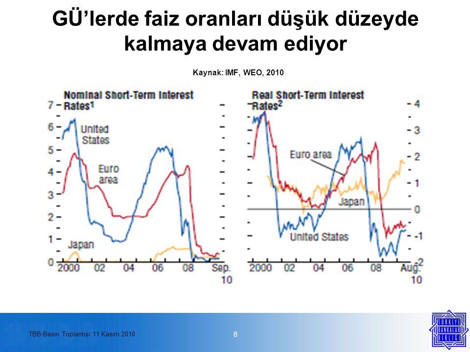 TBB-Basın Toplantısı 11 Kasım 2010 GÜ'lerde faiz oranları düşük düzeyde kalmaya devam ediyor Kaynak: IMF, WEO, 2010 8