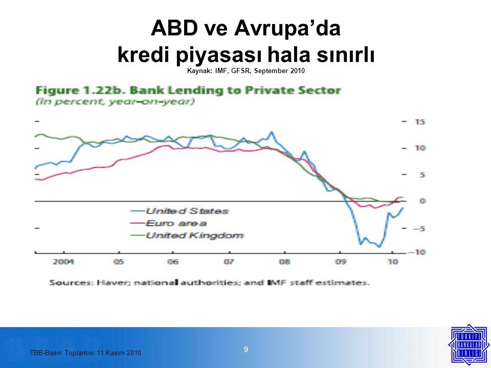 TBB-Basın Toplantısı 11 Kasım 2010 BASEL III ve etkileri Basel III düzenlemeleri; Sermaye maliyetinin yanısıra, bilanço dışı kalemlerin risk ağırlığının artırılması nedeniyle geleneksel ticaretin finansman maliyetini de yükseltecektir.