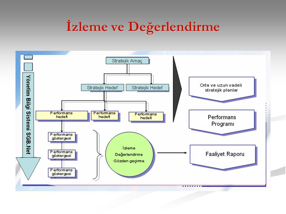 Stratejik Hedef 1: Mali disiplini gözeten harcama politikaları oluşturmak ve kamu kaynaklarını, kamunun önceliklerine göre yönlendirmek KBÖ: 8.160.170 TL Harcama: 6.629.282 TL Performans Göstergesi 2006 Gerçekleşme Değeri 2007 Gerçekleşme Değeri 2008 Gerçekleşme Değeri 2009 Hedef Değer 2009 Yılı Gerçekleş me Değeri Hedefe Ulaşma Oranı (%) Merkezi yönetim bütçe dengesinin GSYH'ye oranı (%) (BÜMKO) -0,6-1,6-1,8-1,2-5,5- Merkezi yönetim faiz dışı fazlanın GSYH'ye oranı (%)(BÜMKO) 5,44,23,54,00,1- Ekonomik analiz Kapsamında Yayımlanan rapor sayısı (SGB) --71076772595 Maliye Bakanlığı Yıllık Değerlendirme Tablosu