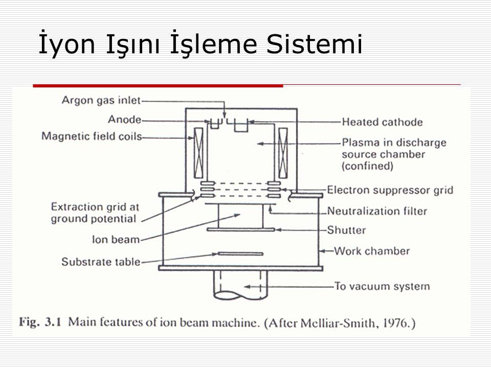 İyon Işını İşleme Sistemi