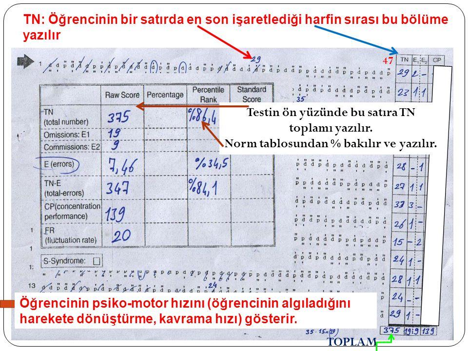 47 TN: Öğrencinin bir satırda en son işaretlediği harfin sırası bu bölüme yazılır Öğrencinin psiko-motor hızını (öğrencinin algıladığını harekete dönü