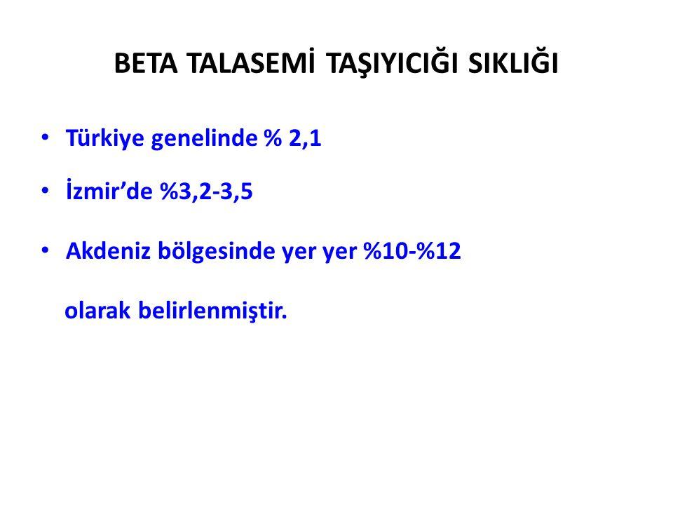 BETA TALASEMİ TAŞIYICIĞI SIKLIĞI Türkiye genelinde % 2,1 İzmir'de %3,2-3,5 Akdeniz bölgesinde yer yer %10-%12 olarak belirlenmiştir.
