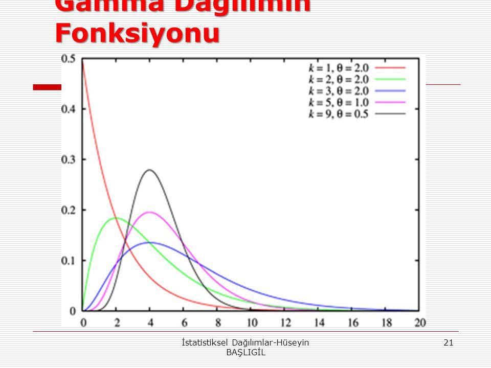 Gamma Dağılımın Fonksiyonu İstatistiksel Dağılımlar-Hüseyin BAŞLIGİL 21