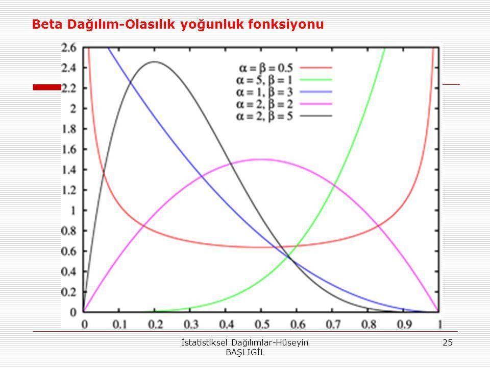 İstatistiksel Dağılımlar-Hüseyin BAŞLIGİL 25 Beta Dağılım-Olasılık yoğunluk fonksiyonu