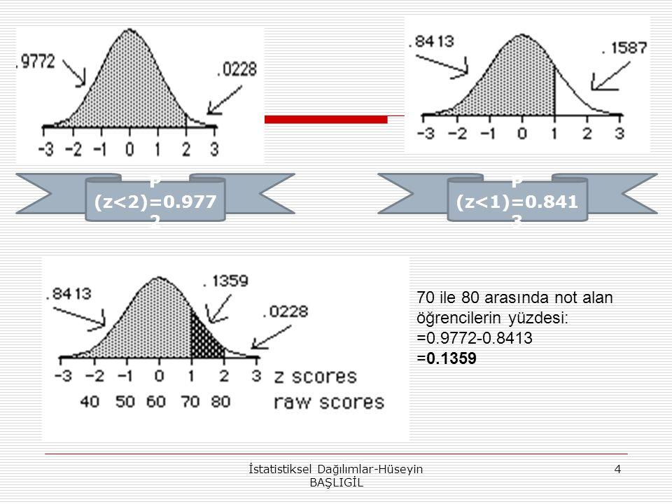 İstatistiksel Dağılımlar-Hüseyin BAŞLIGİL 4 P (z<2)=0.977 2 P (z<1)=0.841 3 70 ile 80 arasında not alan öğrencilerin yüzdesi: =0.9772-0.8413 =0.1359