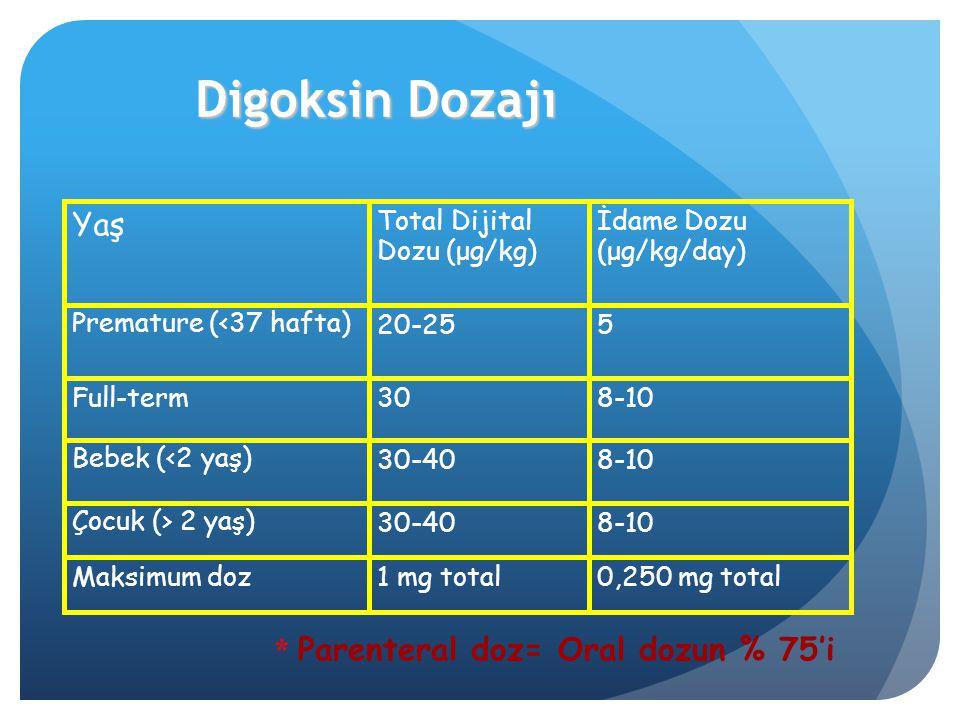 Digoksin Dozajı 8-1030-40Çocuk (> 2 yaş)  520-25Premature (<37 hafta)  0,250 mg total1 mg totalMaksimum doz 8-1030-40Bebek (<2 yaş)  8-1030Full-ter