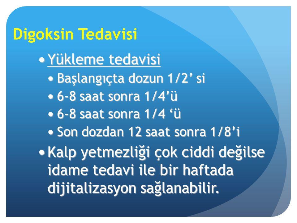 Digoksin Tedavisi Yükleme tedavisi Yükleme tedavisi Başlangıçta dozun 1/2' si Başlangıçta dozun 1/2' si 6-8 saat sonra 1/4'ü 6-8 saat sonra 1/4'ü 6-8