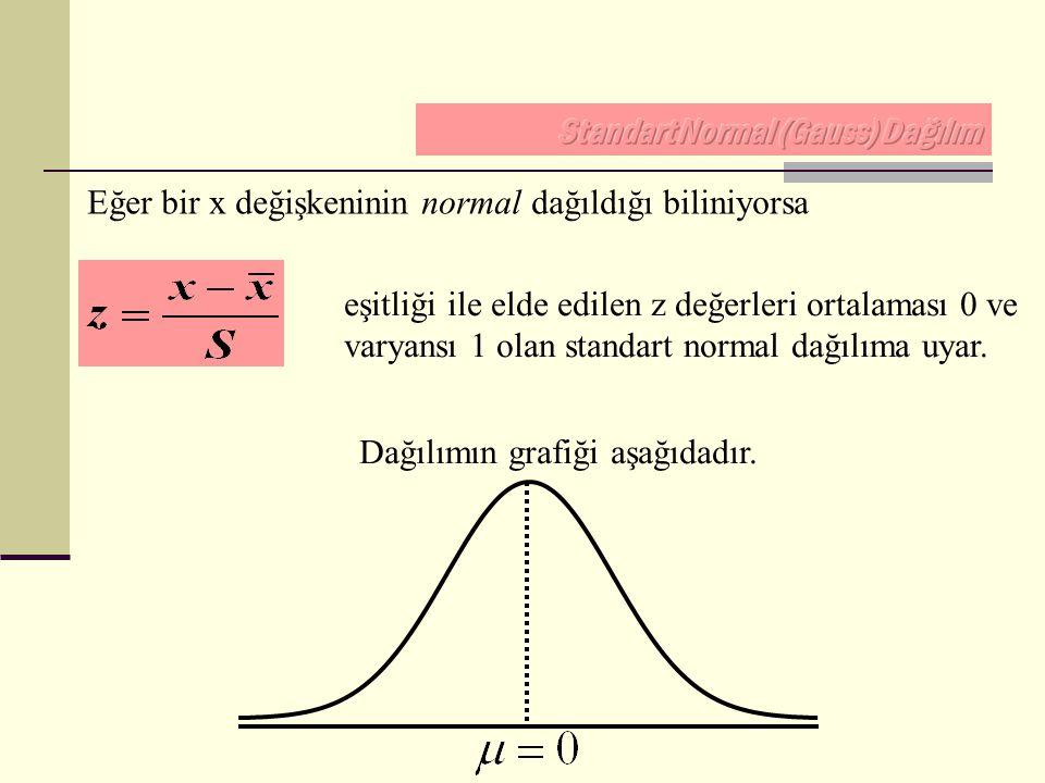 Eğer bir x değişkeninin normal dağıldığı biliniyorsa eşitliği ile elde edilen z değerleri ortalaması 0 ve varyansı 1 olan standart normal dağılıma uya