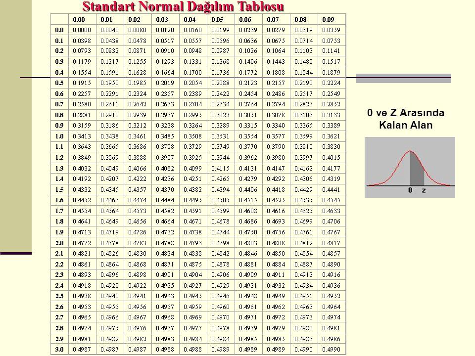Standart Normal Dağılım Tablosu 0 ve Z Arasında Kalan Alan