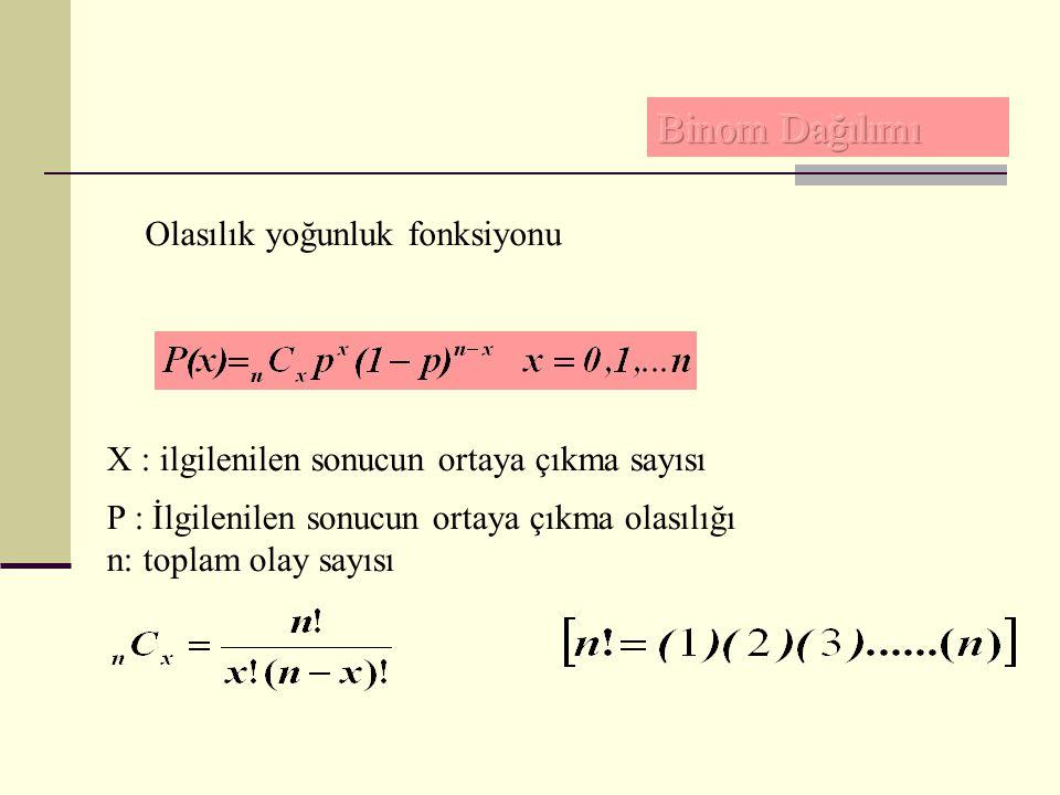 Olasılık yoğunluk fonksiyonu X : ilgilenilen sonucun ortaya çıkma sayısı P : İlgilenilen sonucun ortaya çıkma olasılığı n: toplam olay sayısı