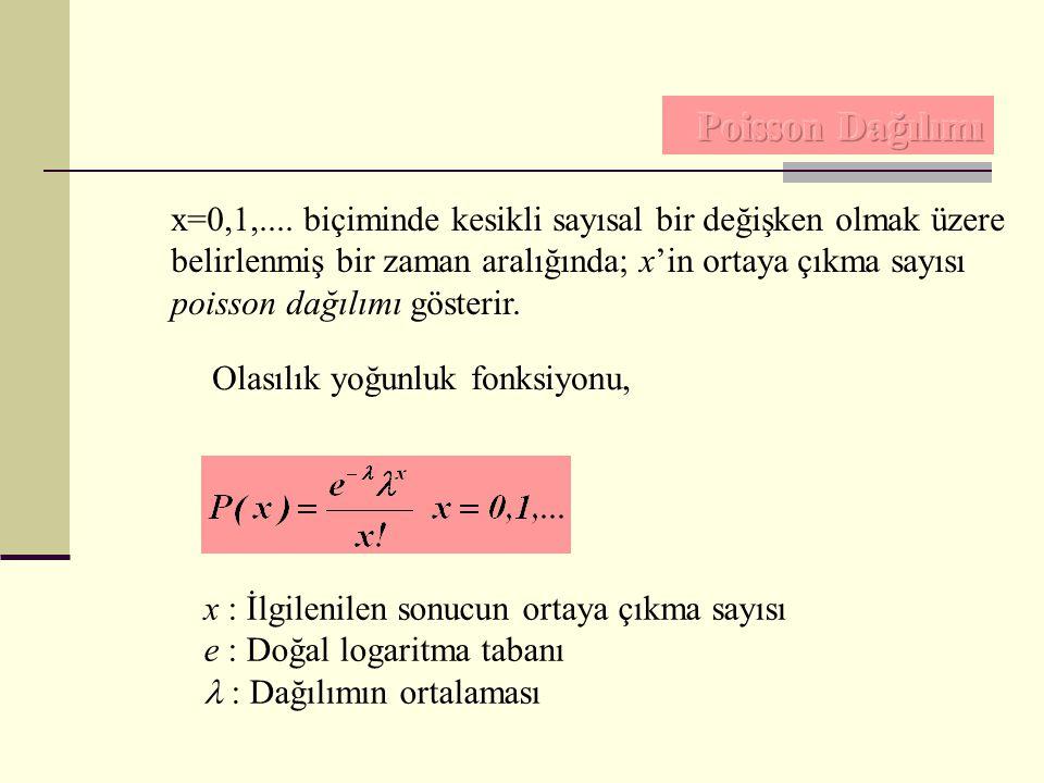 x=0,1,.... biçiminde kesikli sayısal bir değişken olmak üzere belirlenmiş bir zaman aralığında; x'in ortaya çıkma sayısı poisson dağılımı gösterir. Ol