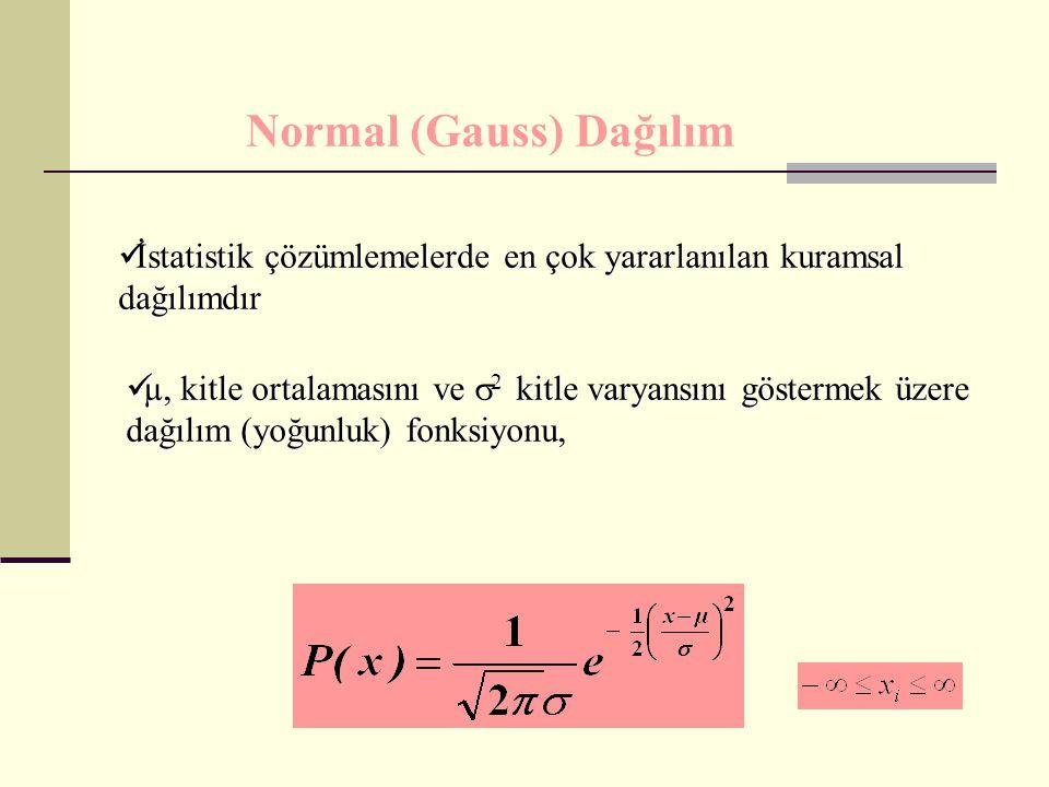 µ, kitle ortalamasını ve  2 kitle varyansını göstermek üzere dağılım (yoğunluk) fonksiyonu, µ, kitle ortalamasını ve  2 kitle varyansını göstermek ü