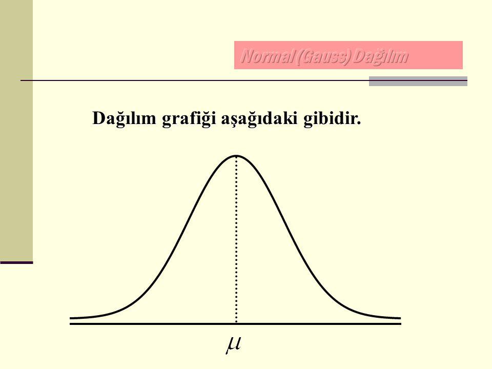 Dağılım grafiği aşağıdaki gibidir.