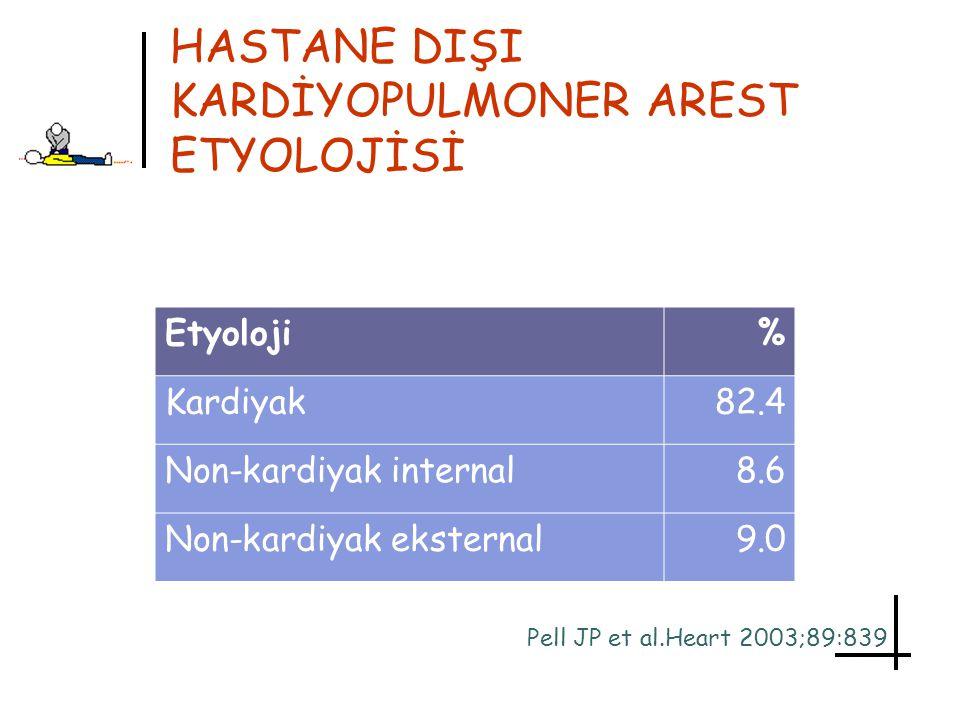 HASTANE DIŞI KARDİYOPULMONER AREST ETYOLOJİSİ Etyoloji% Kardiyak82.4 Non-kardiyak internal8.6 Non-kardiyak eksternal9.0 Pell JP et al.Heart 2003;89:83