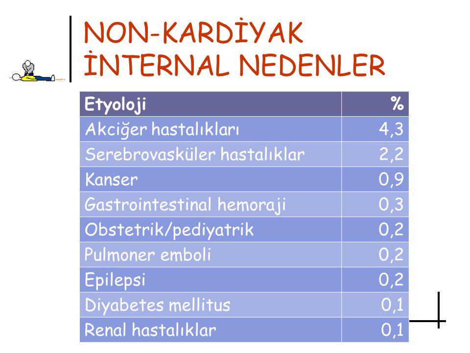 NON-KARDİYAK EKSTERNAL NEDENLER Etyoloji% Travma3.1 Asfiksi2.2 İlaç zehirlenmesi1.9 Boğulma0.5 Diğer intiharlar0.9 Diğer eksternal nedenler0.2 Elektrik çarpması0.1