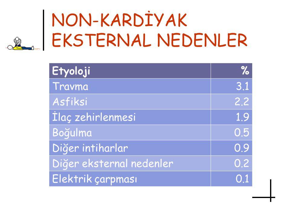 NON-KARDİYAK EKSTERNAL NEDENLER Etyoloji% Travma3.1 Asfiksi2.2 İlaç zehirlenmesi1.9 Boğulma0.5 Diğer intiharlar0.9 Diğer eksternal nedenler0.2 Elektri