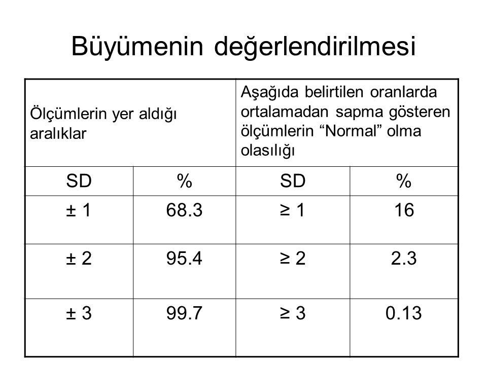 """Büyümenin değerlendirilmesi Ölçümlerin yer aldığı aralıklar Aşağıda belirtilen oranlarda ortalamadan sapma gösteren ölçümlerin """"Normal"""" olma olasılığı"""