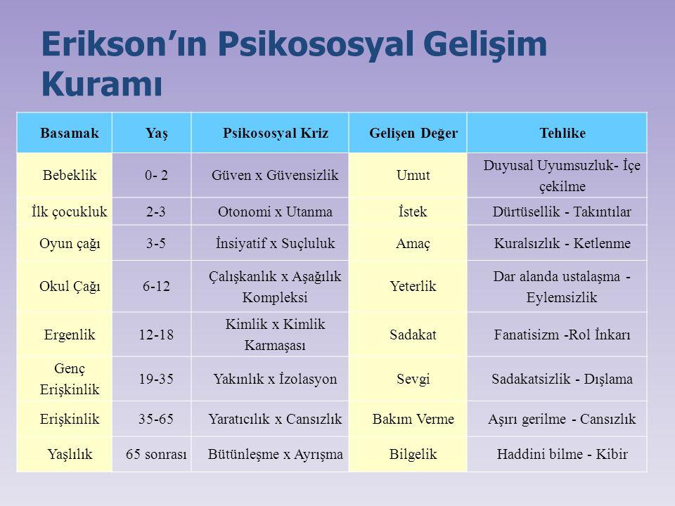 Erikson'ın Psikososyal Gelişim Kuramı BasamakYaşPsikososyal KrizGelişen DeğerTehlike Bebeklik0- 2 Güven x Güvensizlik Umut Duyusal Uyumsuzluk- İçe çek