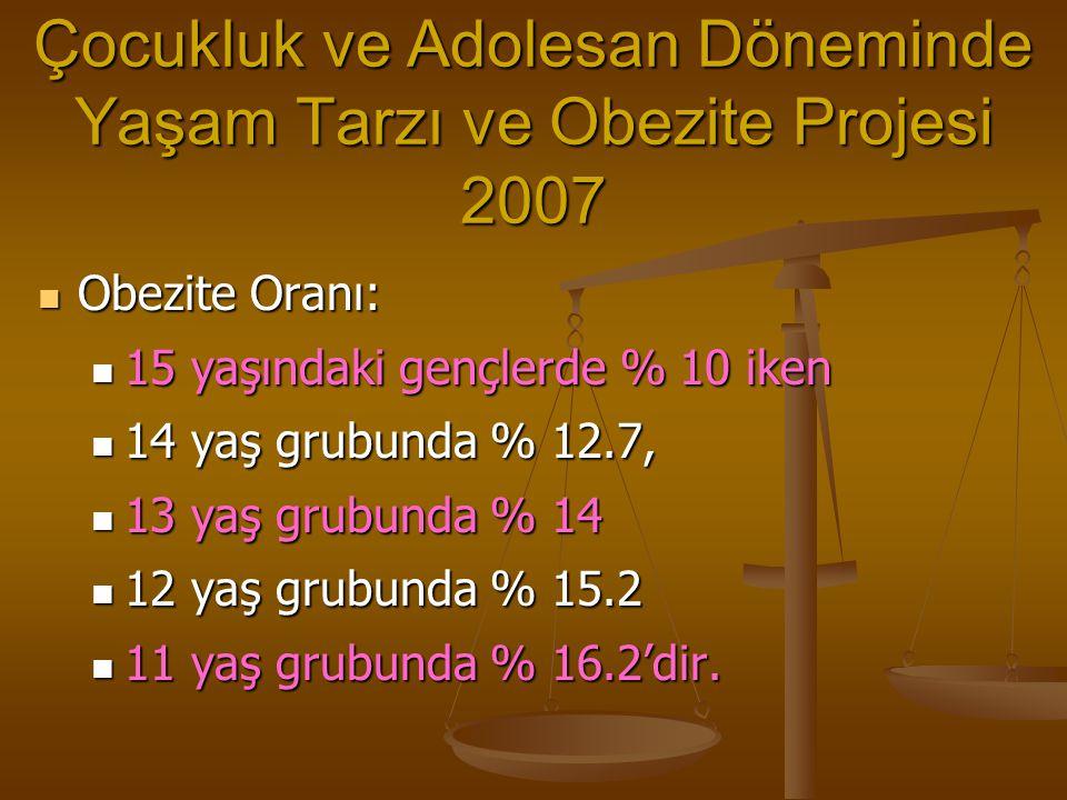 Çocukluk ve Adolesan Döneminde Yaşam Tarzı ve Obezite Projesi 2007 Obezite Oranı: Obezite Oranı: 15 yaşındaki gençlerde % 10 iken 15 yaşındaki gençler