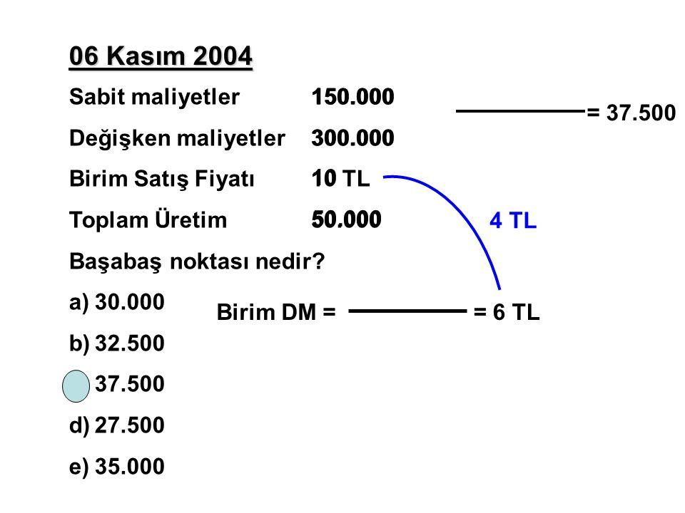 06 Kasım 2004 Sabit maliyetler150.000 Değişken maliyetler300.000 Birim Satış Fiyatı 10 TL Toplam Üretim 50.000 Başabaş noktası nedir? a)30.000 b)32.50