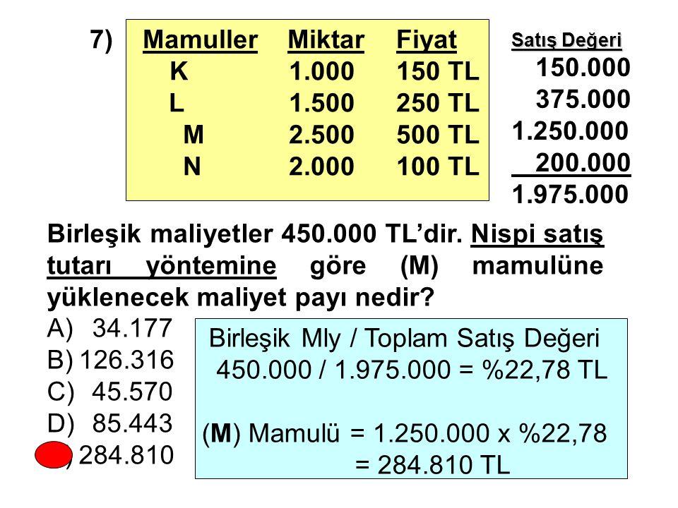 7) Mamuller Miktar Fiyat K1.000150 TL L1.500 250 TL M 2.500 500 TL N 2.000100 TL Birleşik maliyetler 450.000 TL'dir. Nispi satış tutarı yöntemine göre