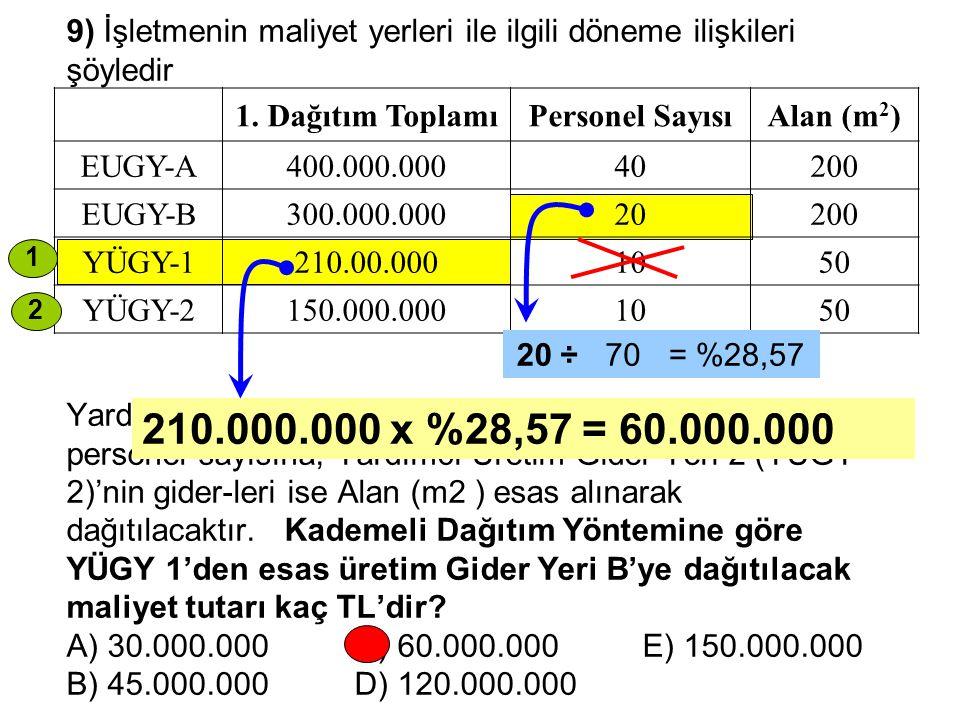 9) İşletmenin maliyet yerleri ile ilgili döneme ilişkileri şöyledir Yardımcı Üretim Gideri Yeri 1 (YÜGY 1)' in giderleri personel sayısına, Yardımcı Ü