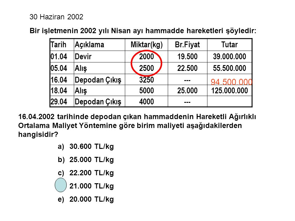 30 Haziran 2002 a)30.600 TL/kg b)25.000 TL/kg c)22.200 TL/kg d)21.000 TL/kg e)20.000 TL/kg TarihAçıklamaMiktar(kg)Br.FiyatTutar 01.04Devir200019.50039