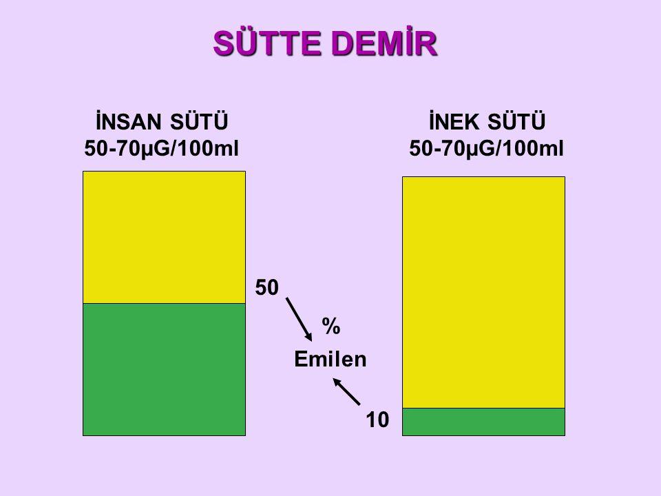 SÜTTE DEMİR İNSAN SÜTÜ 50-70µG/100ml İNEK SÜTÜ 50-70µG/100ml 50 % Emilen 10