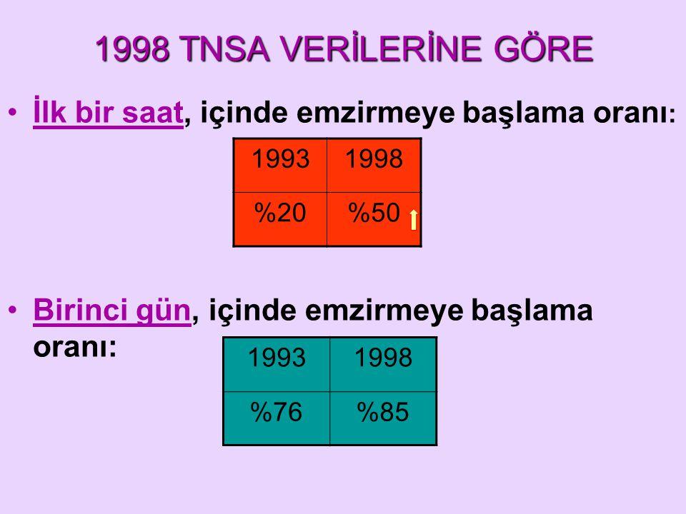 1998 TNSA VERİLERİNE GÖRE İlk bir saat, içinde emzirmeye başlama oranı : Birinci gün, içinde emzirmeye başlama oranı: 19931998 %20%50 19931998 %76%85