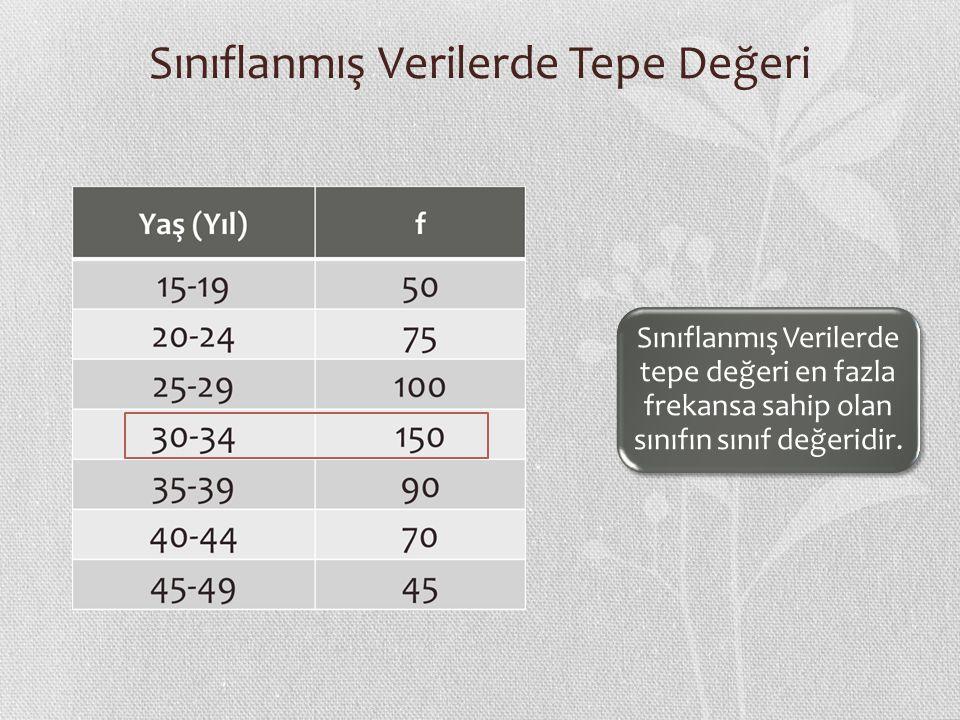 Sınıflanmış Verilerde Tepe Değeri Sınıflanmış Verilerde tepe değeri en fazla frekansa sahip olan sınıfın sınıf değeridir.