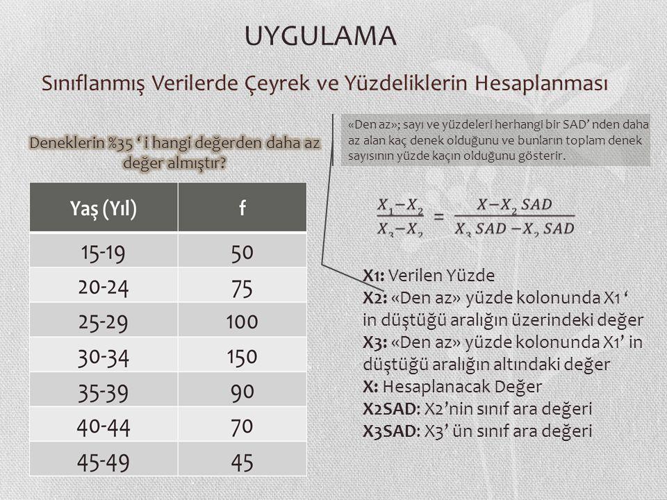 Sınıflanmış Verilerde Çeyrek ve Yüzdeliklerin Hesaplanması X1: Verilen Yüzde X2: «Den az» yüzde kolonunda X1 ' in düştüğü aralığın üzerindeki değer X3: «Den az» yüzde kolonunda X1' in düştüğü aralığın altındaki değer X: Hesaplanacak Değer X2SAD: X2'nin sınıf ara değeri X3SAD: X3' ün sınıf ara değeri UYGULAMA «Den az»; sayı ve yüzdeleri herhangi bir SAD' nden daha az alan kaç denek olduğunu ve bunların toplam denek sayısının yüzde kaçın olduğunu gösterir.