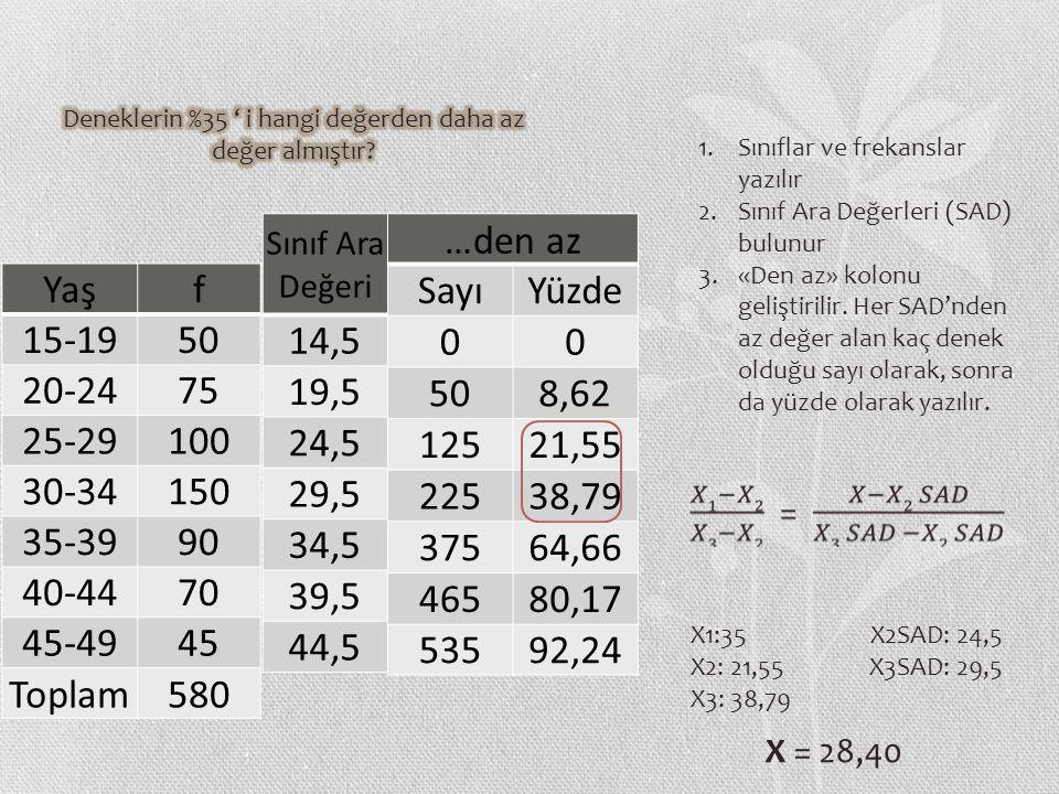 Yaşf 15-1950 20-2475 25-29100 30-34150 35-3990 40-4470 45-4945 Toplam580 Sınıf Ara Değeri 14,5 19,5 24,5 29,5 34,5 39,5 44,5 …den az SayıYüzde 00 508,62 12521,55 22538,79 37564,66 46580,17 53592,24 1.Sınıflar ve frekanslar yazılır 2.Sınıf Ara Değerleri (SAD) bulunur 3.«Den az» kolonu geliştirilir.