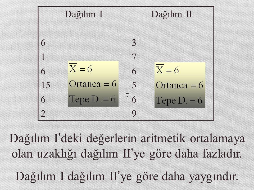 Dağılım IDağılım II 6 1 6 15 6 2 376569376569 Dağılım I ' deki değerlerin aritmetik ortalamaya olan uzaklığı dağılım II ' ye göre daha fazladır.