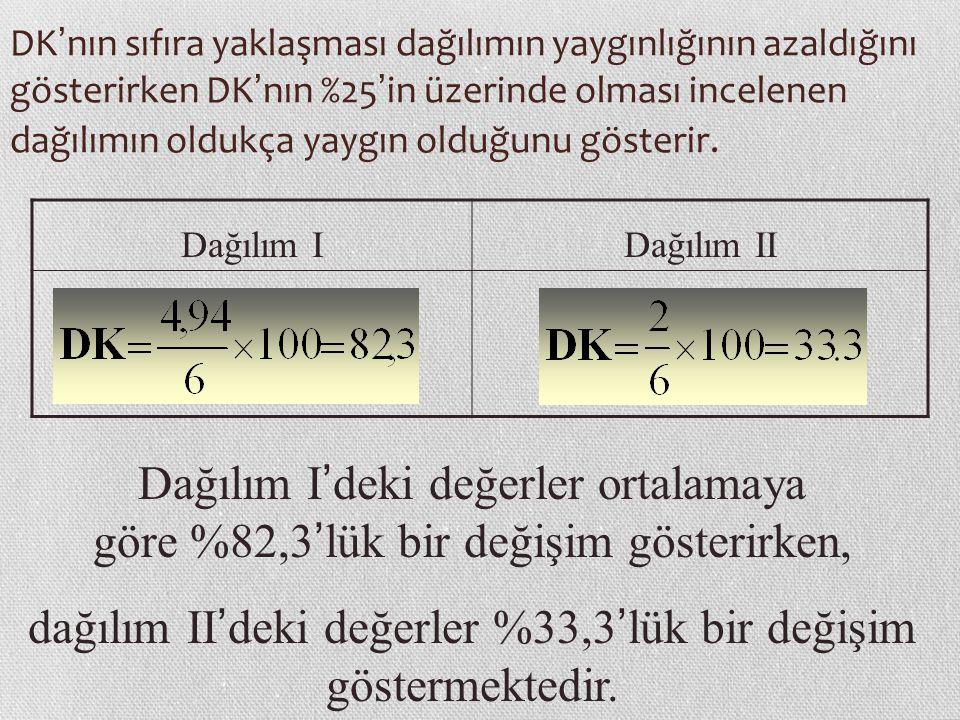 DK ' nın sıfıra yaklaşması dağılımın yaygınlığının azaldığını gösterirken DK ' nın %25 ' in üzerinde olması incelenen dağılımın oldukça yaygın olduğunu gösterir.