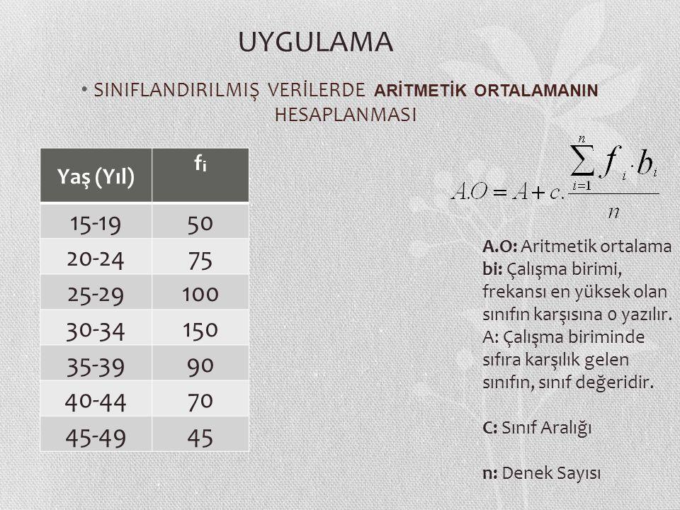 SINIFLANDIRILMIŞ VERİLERDE ARİTMETİK ORTALAMANIN HESAPLANMASI Yaş (Yıl) fifi 15-1950 20-2475 25-29100 30-34150 35-3990 40-4470 45-4945 A.O: Aritmetik ortalama bi: Çalışma birimi, frekansı en yüksek olan sınıfın karşısına 0 yazılır.