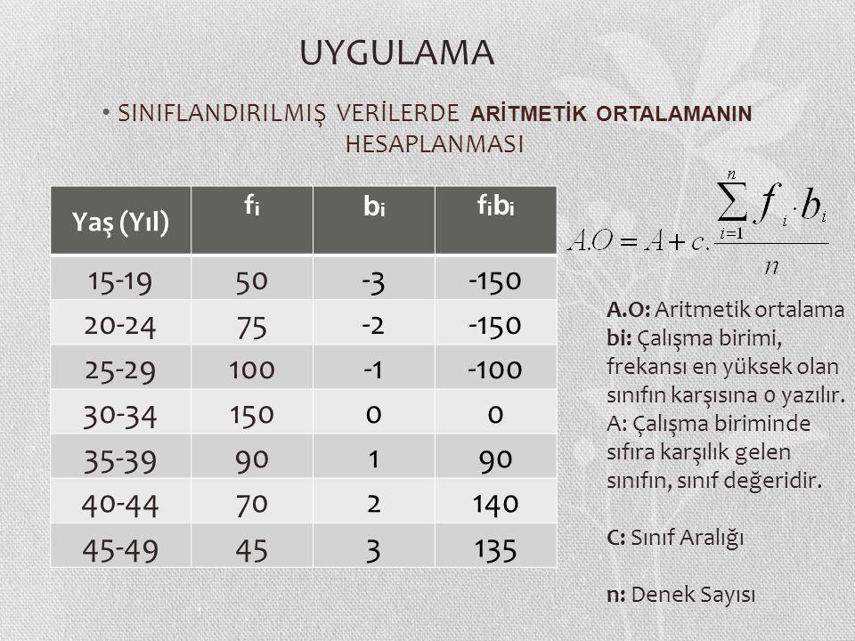 SINIFLANDIRILMIŞ VERİLERDE ARİTMETİK ORTALAMANIN HESAPLANMASI Yaş (Yıl) fifi bibi fibifibi 15-1950-3-150 20-2475-2-150 25-29100-100 30-3415000 35-39901 40-44702140 45-49453135 A.O: Aritmetik ortalama bi: Çalışma birimi, frekansı en yüksek olan sınıfın karşısına 0 yazılır.