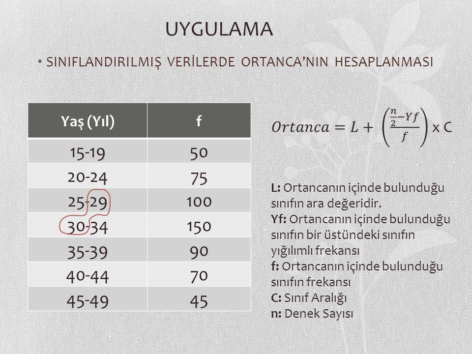 SINIFLANDIRILMIŞ VERİLERDE ORTANCA'NIN HESAPLANMASI Yaş (Yıl)f 15-1950 20-2475 25-29100 30-34150 35-3990 40-4470 45-4945 L: Ortancanın içinde bulunduğu sınıfın ara değeridir.