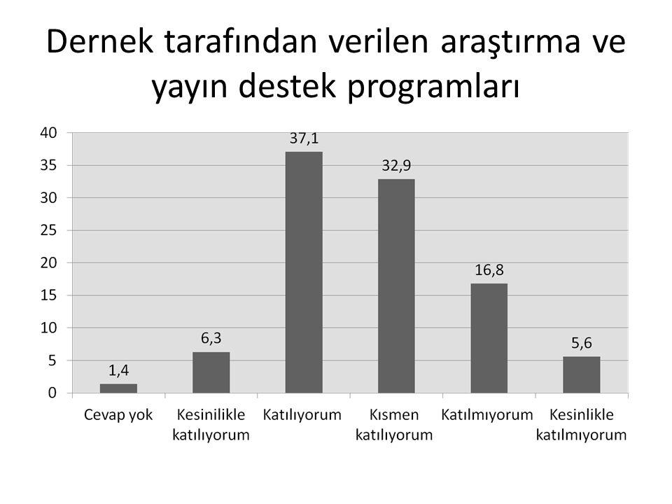 Dernek tarafından verilen araştırma ve yayın destek programları