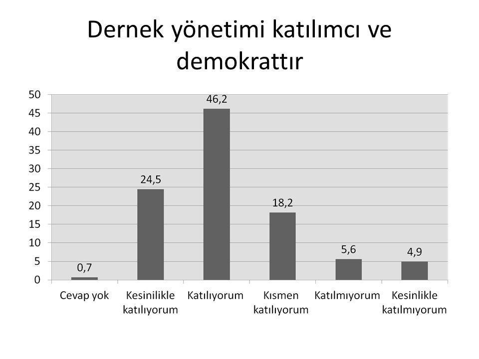 Dernek yönetimi katılımcı ve demokrattır