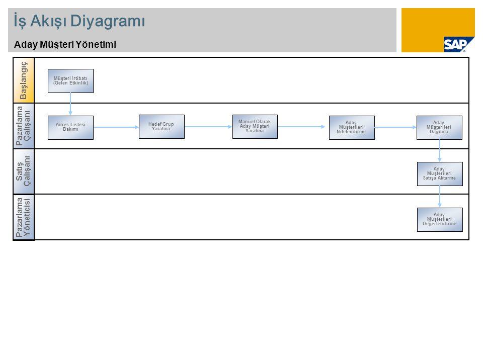 İş Akışı Diyagramı Aday Müşteri Yönetimi Satış Çalışanı Başlangıç Pazarlama Çalışanı Adres Listesi Bakımı Aday Müşterileri Nitelendirme Hedef Grup Yar