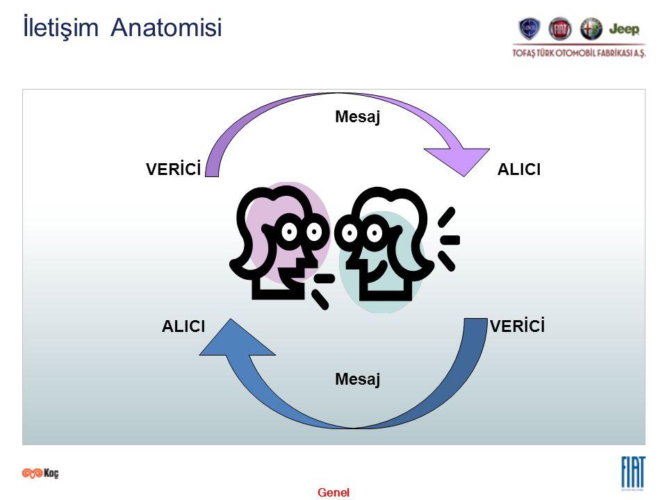 Genel İletişim Anatomisi VERİCİALICI VERİCİALICI Mesaj