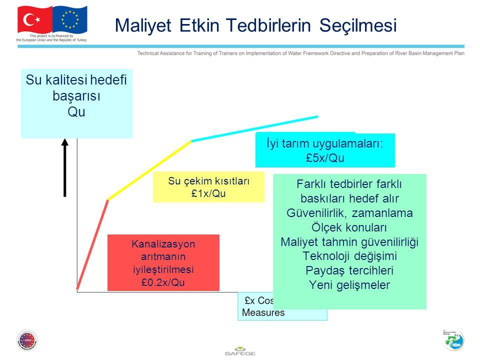 Maliyet Etkin Tedbirlerin Seçilmesi Su kalitesi hedefi başarısı Qu İyi tarım uygulamaları: £5x/Qu Su çekim kısıtları £1x/Qu Kanalizasyon arıtmanın iyileştirilmesi £0.2x/Qu Farklı tedbirler farklı baskıları hedef alır Güvenilirlik, zamanlama Ölçek konuları Maliyet tahmin güvenilirliği Teknoloji değişimi Paydaş tercihleri Yeni gelişmeler