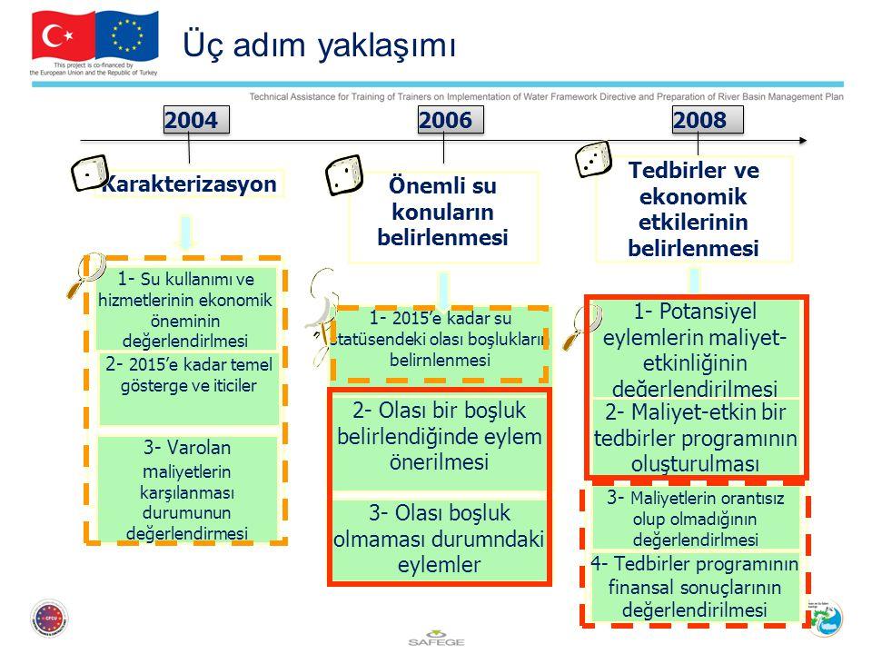 Üç adım yaklaşımı 2004 2006 2008 Önemli su konuların belirlenmesi 1- 2015'e kadar su statüsendeki olası boşlukların belirnlenmesi 2- Olası bir boşluk belirlendiğinde eylem önerilmesi 3- Olası boşluk olmaması durumndaki eylemler Tedbirler ve ekonomik etkilerinin belirlenmesi 1- Potansiyel eylemlerin maliyet- etkinliğinin değerlendirilmesi 2- Maliyet-etkin bir tedbirler programının oluşturulması 3- Maliyetlerin orantısız olup olmadığının değerlendirlmesi 4- Tedbirler programının finansal sonuçlarının değerlendirilmesi Karakterizasyon 1- Su kullanımı ve hizmetlerinin ekonomik öneminin değerlendirlmesi 2- 2015'e kadar temel gösterge ve iticiler 3- Varolan m aliyetlerin karşılanması durumunun değerlendirmesi